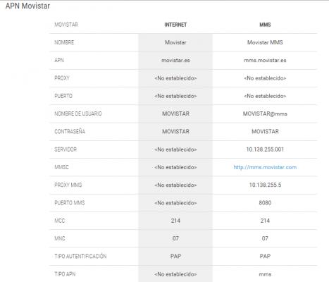 Configurar los APN en Android