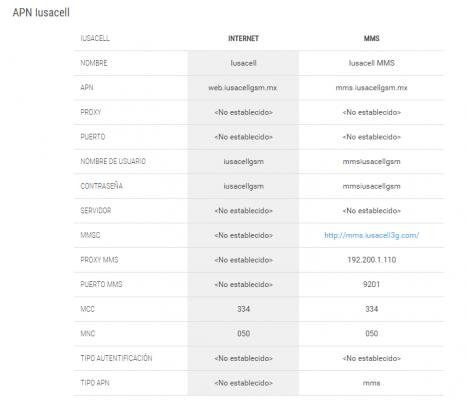 configurar APN en Android
